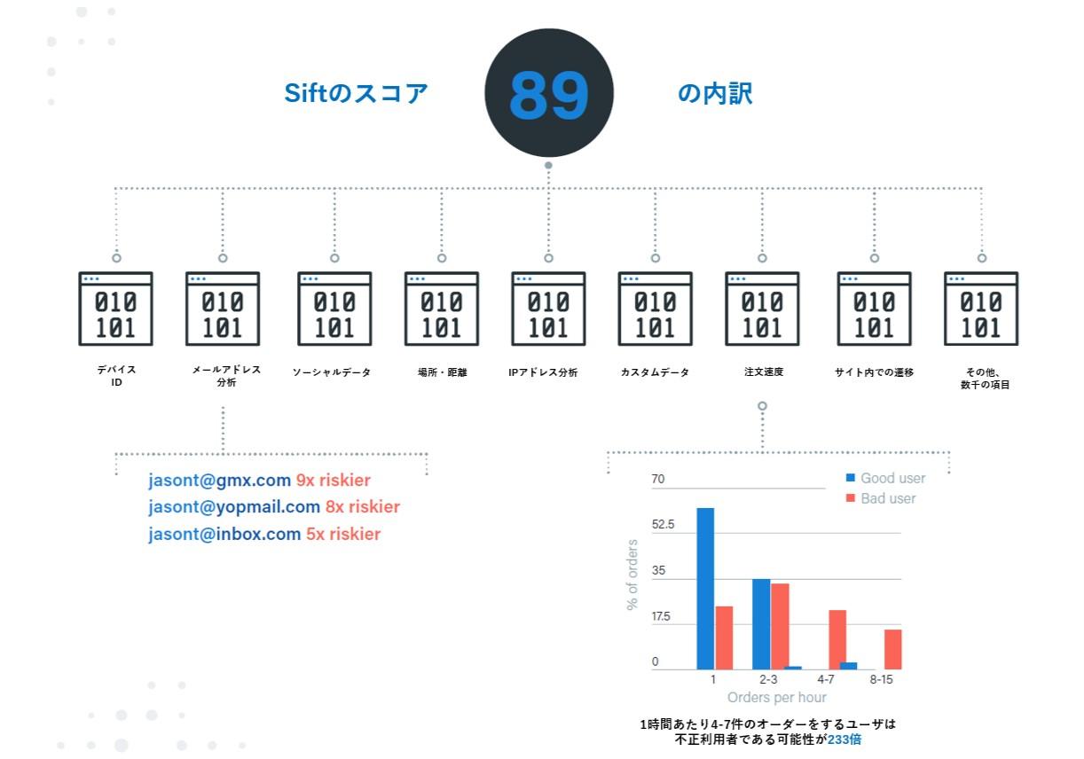 Siftブログ3-不正利用防止3.jpg