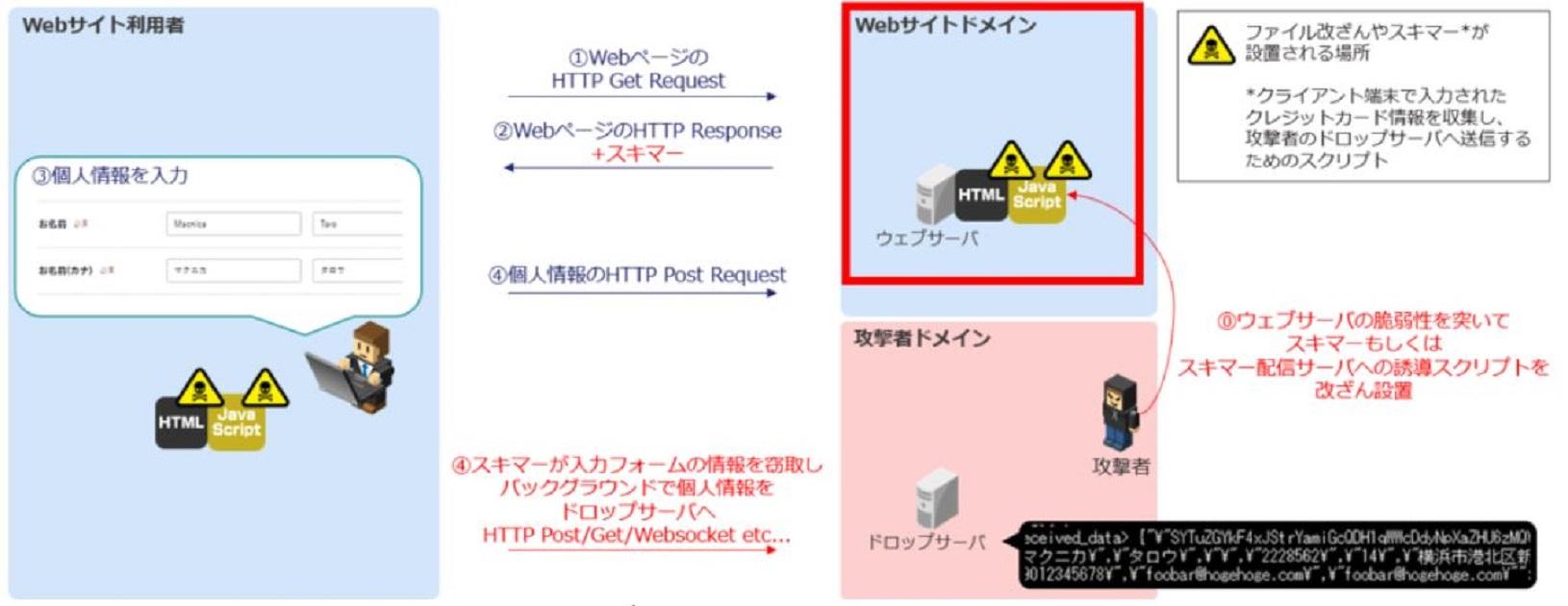 自社のWebサイトは安全ですか? - 不審な接続先の調査方法 Webスキミング編-