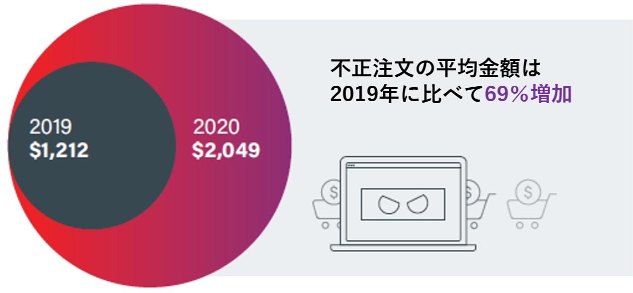 Sift6 2020年のEC不正利用動向1.jpg