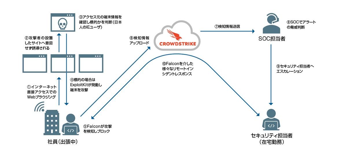 実録! サイバー事件簿 テレワーク時代に高まる脅威 日本を狙う「Bottle Exploit Kit」の攻撃を阻止せよ