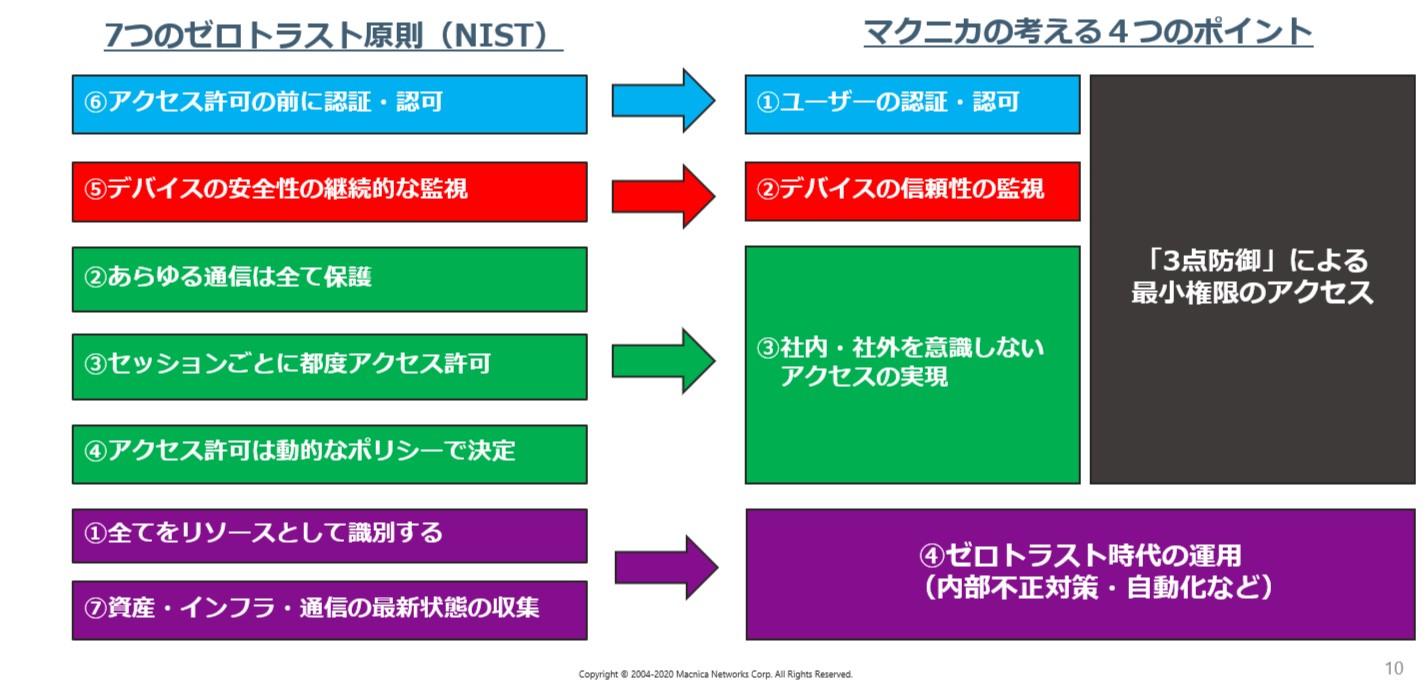 MSF ゼロトラスト4.jpg
