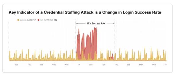 あなたの会社のログイン成功率は何%? ログイン成功率から読み解く、リスト型攻撃の脅威